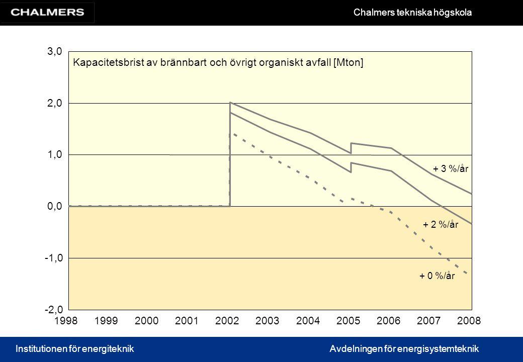 Kapacitetsbrist av brännbart och övrigt organiskt avfall [Mton]